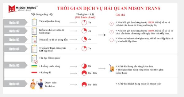 Quy trình sử dụng khi công ty dịch vụ hải quan tphcm của Mison Trans