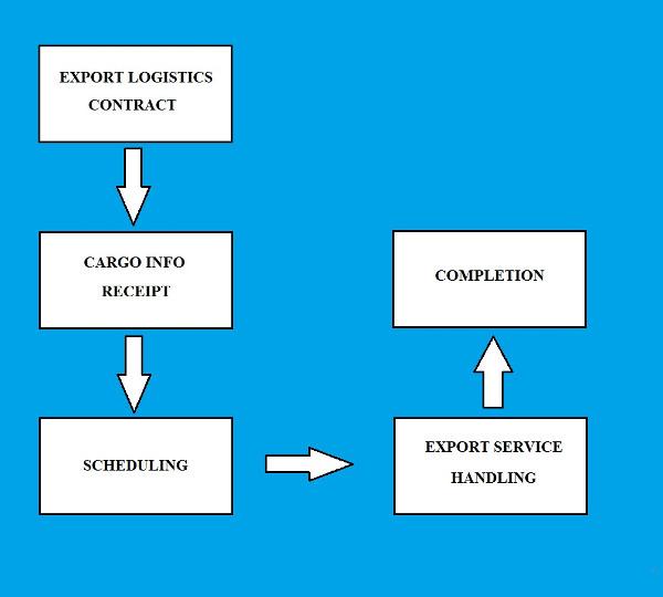 Quy trình dịch vụ xuất khẩu tại Mison Trans