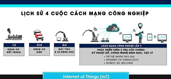 tac-dong-cua-cuoc-cach-mang-cong-nghiep-4.0
