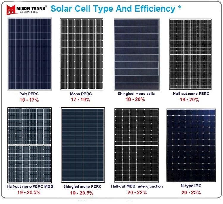 Hiệu quả của tấm pin năng lượng mặt trời