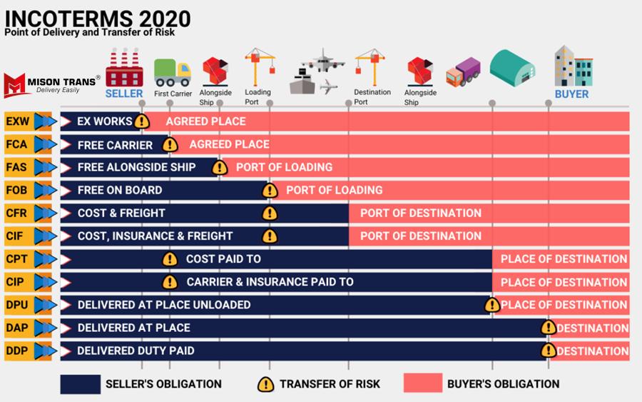điều kiện Incoterms 2020